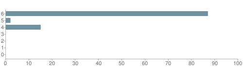 Chart?cht=bhs&chs=500x140&chbh=10&chco=6f92a3&chxt=x,y&chd=t:87,2,15,0,0,0,0&chm=t+87%,333333,0,0,10|t+2%,333333,0,1,10|t+15%,333333,0,2,10|t+0%,333333,0,3,10|t+0%,333333,0,4,10|t+0%,333333,0,5,10|t+0%,333333,0,6,10&chxl=1:|other|indian|hawaiian|asian|hispanic|black|white